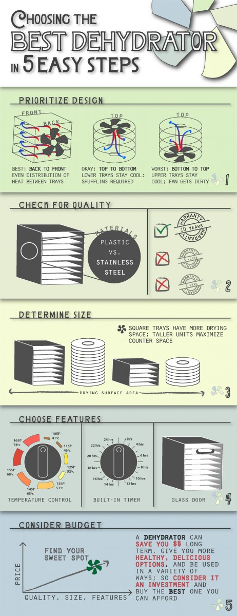 choosing a dehydrator infographic