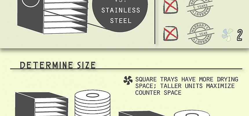 Infographic: choosing a dehydrator in 5 easy steps